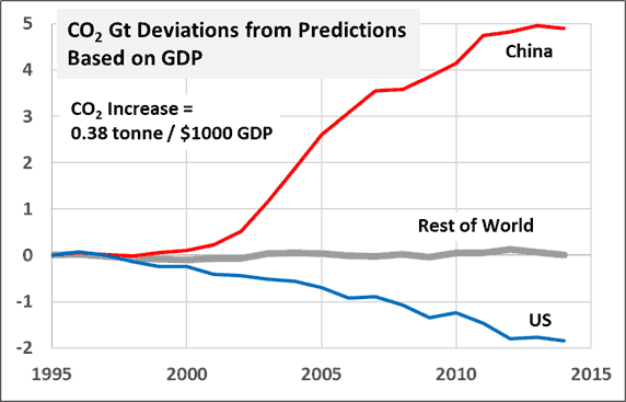 co2-predict-china-us-row-fm-gdp-s